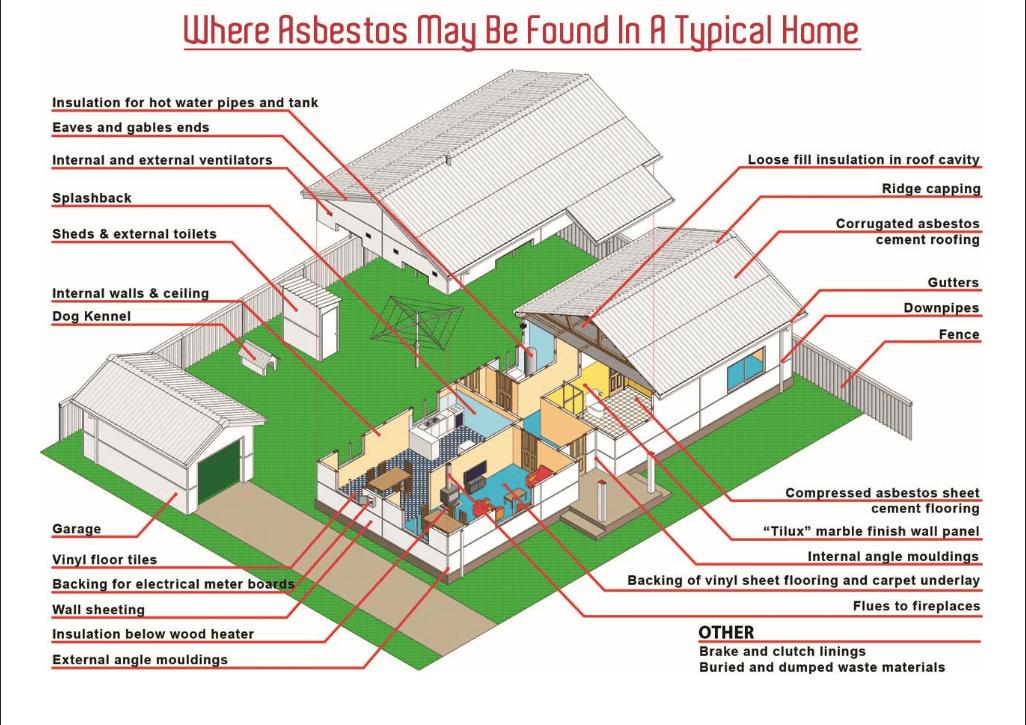 Where Might Asbestos Be Found In The Home Douglas Shire