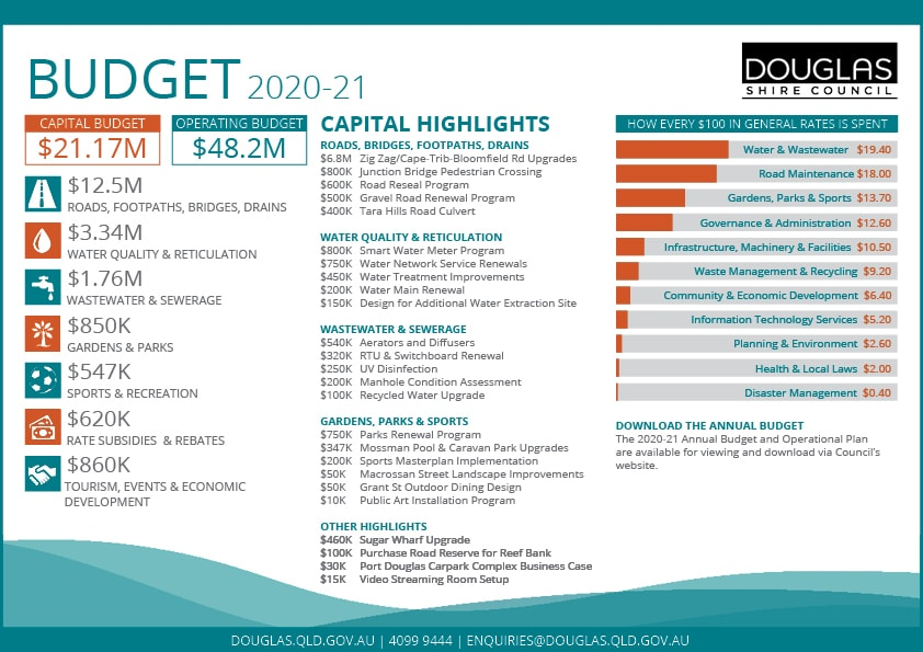 2020-21 Annual budget at a glance