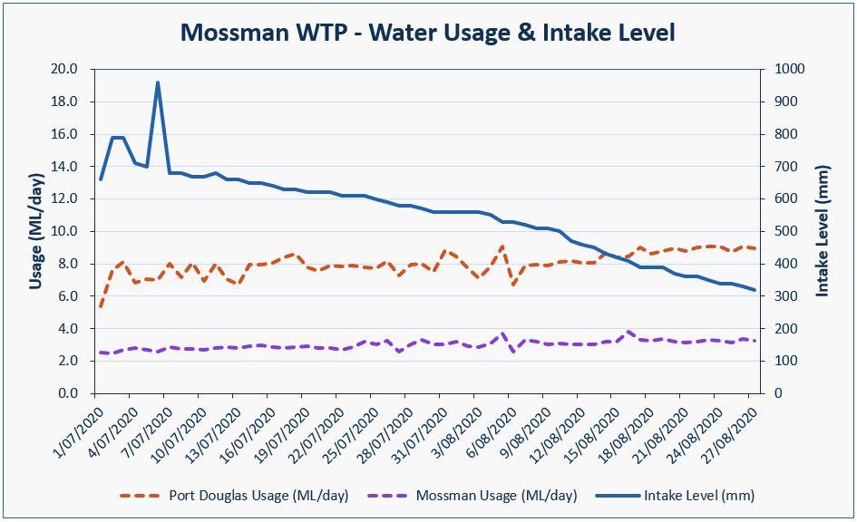 Rex Creek Intake level ( Aug 2020)